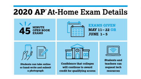Advanced Placement programs are extremely common in most high schools, both in and out of the United States with a total of 1.17 million students taking at least one Advanced Placement exam in 2018. Typically, exams vary in timing and question number, but due to the change in exam administration, every AP test will be a 45-minute exam with no multiple-choice questions for any subject.