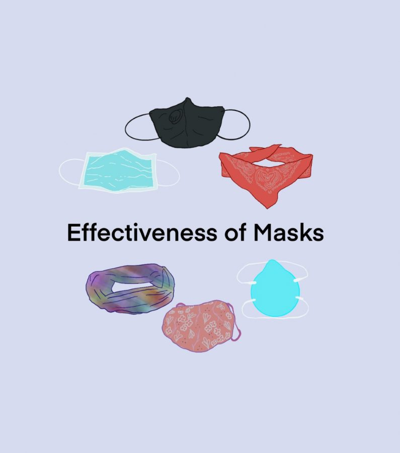 These+six+masks+were+variables+in+an+experiment+to+find+which+masks+would+work+best%2C+done+by+a+Duke+study.+The+N62927+and+surgical+mask+worked+the+best+just+as+any+masks+with+2-3+layers+of+cloth.++