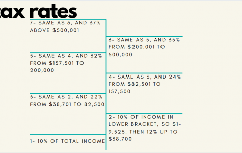 The information shown above is from taxfoundation.org's '2018 Tax Brackets' article. In it, the breakdown of how much a single person pays based on their income is detailed.